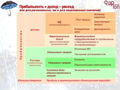 Прибыльность = доход – расход (как для региональных, так и для национальных к...