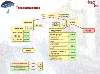 Товародвижение спрос! продажа отказ отсутствие цена 100% - 13% + 87% заказ ре...
