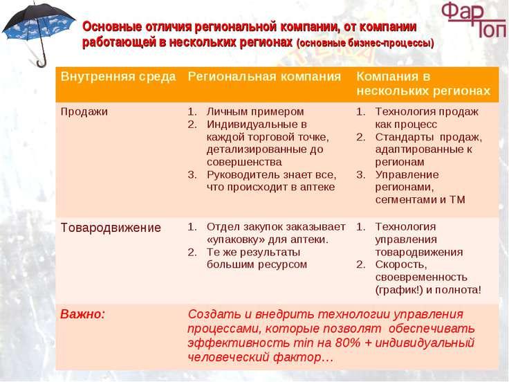 Основные отличия региональной компании, от компании работающей в нескольких р...