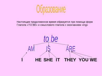 Настоящее продолженное время образуется при помощи форм Глагола «TO BE» и смы...