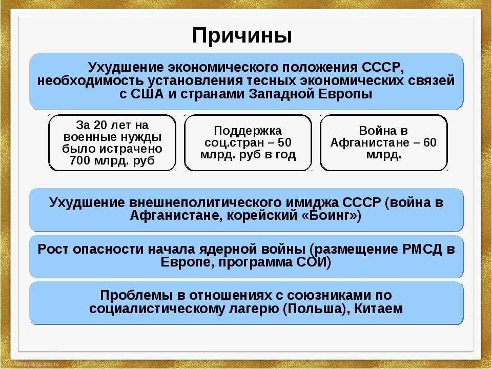 Причины Ухудшение внешнеполитического имиджа СССР (война в Афганистане, корей...