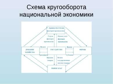 Схема кругооборота национальной экономики