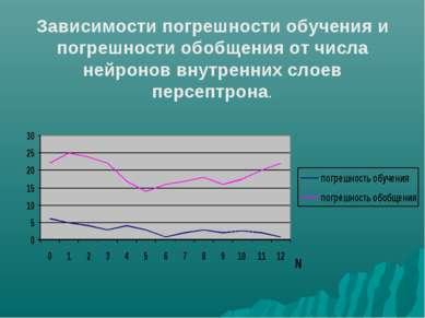 Зависимости погрешности обучения и погрешности обобщения от числа нейронов вн...