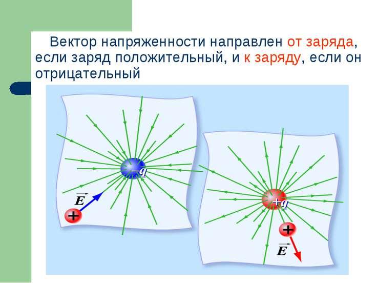 Вектор напряженности направлен от заряда, если заряд положительный, и к заряд...