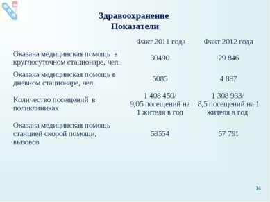 Здравоохранение Показатели * Факт 2011 года Факт 2012 года Оказана медицинска...