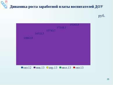Динамика роста заработной платы воспитателей ДОУ руб. *