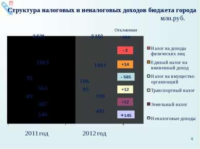 Структура налоговых и неналоговых доходов бюджета города млн.руб. 2 536 2 152...