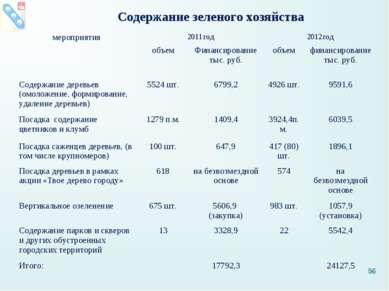Содержание зеленого хозяйства * мероприятия 2011год 2012год объем Финансирова...