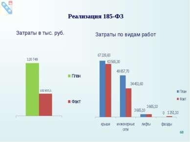 Реализация 185-ФЗ Затраты в тыс. руб. Затраты по видам работ *