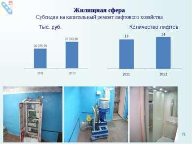 Жилищная сфера Субсидии на капитальный ремонт лифтового хозяйства Тыс. руб. К...