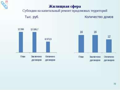 Жилищная сфера Субсидии на капитальный ремонт придомовых территорий Тыс. руб....