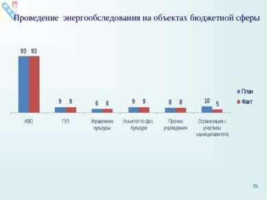 Проведение энергообследования на объектах бюджетной сферы *