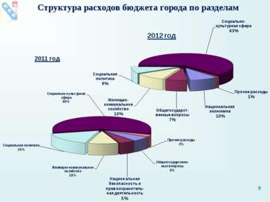 Структура расходов бюджета города по разделам *