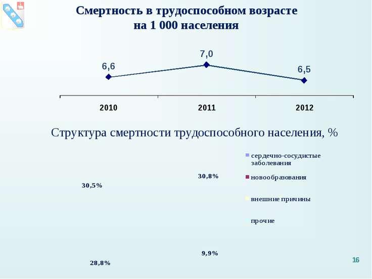 * Структура смертности трудоспособного населения, % Смертность в трудоспособн...