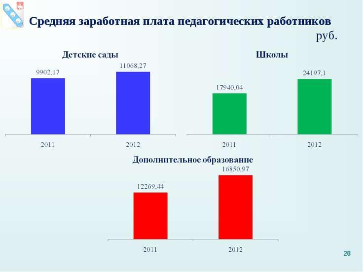 Средняя заработная плата педагогических работников руб. *
