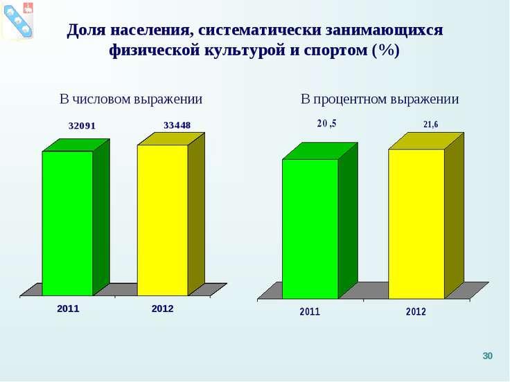 Доля населения, систематически занимающихся физической культурой и спортом (%...