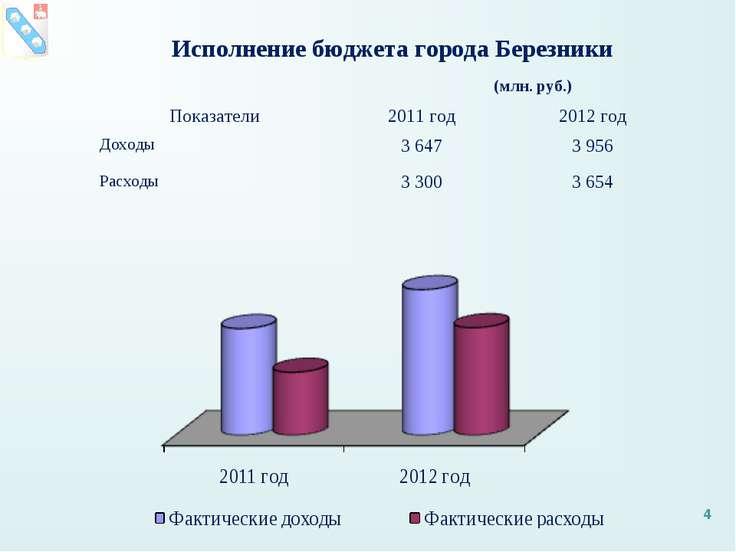 Исполнение бюджета города Березники (млн. руб.) * Показатели 2011 год 2012 го...