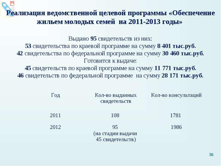Реализация ведомственной целевой программы «Обеспечение жильем молодых семей ...
