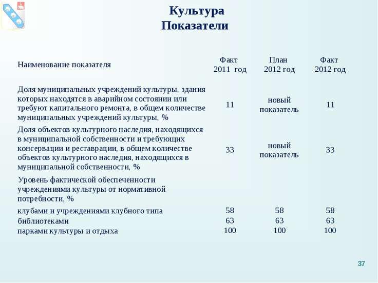 Культура Показатели * Наименование показателя Факт 2011 год План 2012 год Фак...