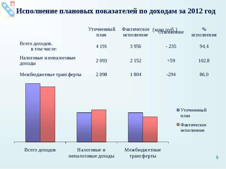 Исполнение плановых показателей по доходам за 2012 год (млн.руб.) * Уточненны...