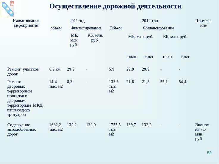 Осуществление дорожной деятельности * Наименование мероприятий 2011год 2012 г...