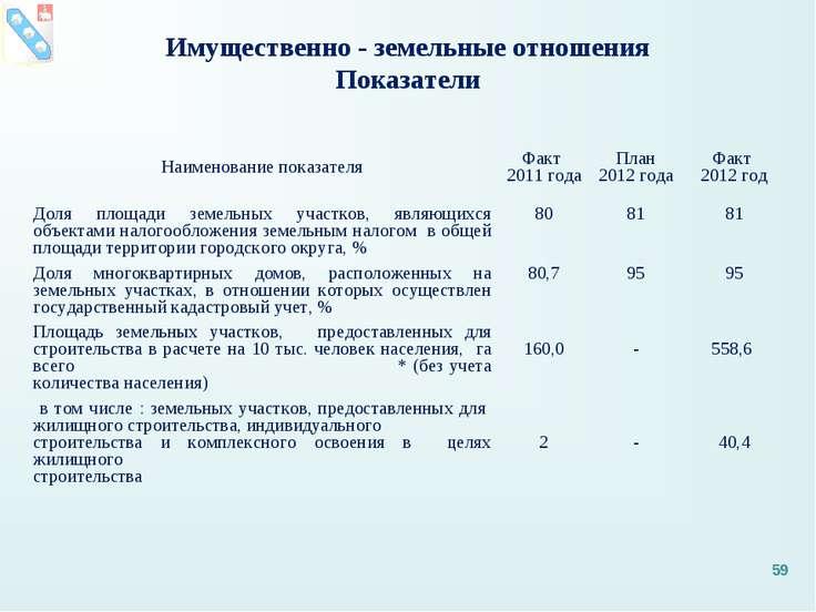 Имущественно - земельные отношения Показатели * Наименование показателя Факт ...