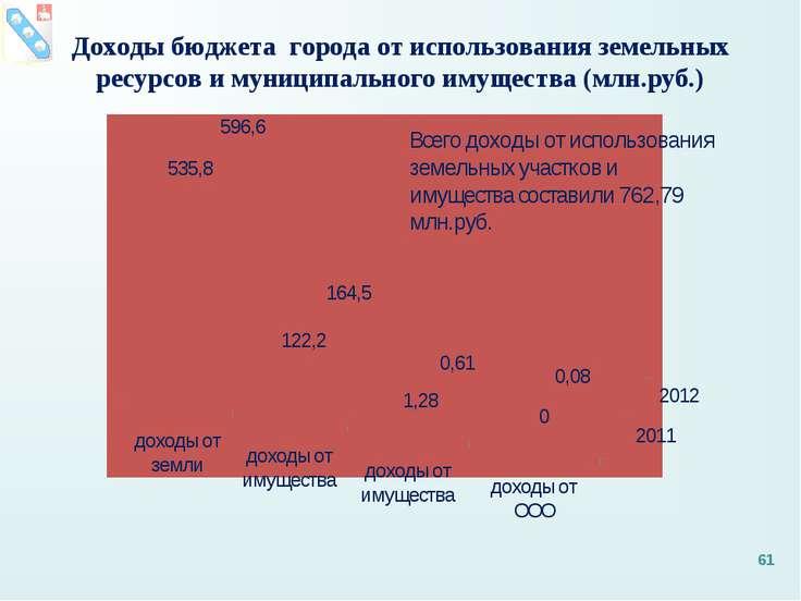 Доходы бюджета города от использования земельных ресурсов и муниципального им...