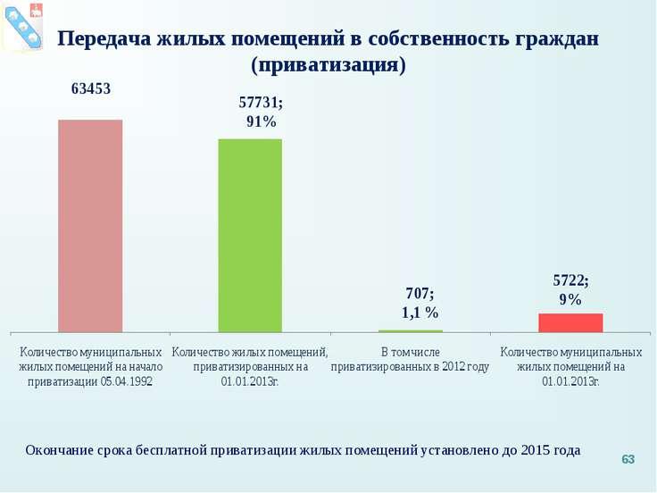 Окончание срока бесплатной приватизации жилых помещений установлено до 2015 г...