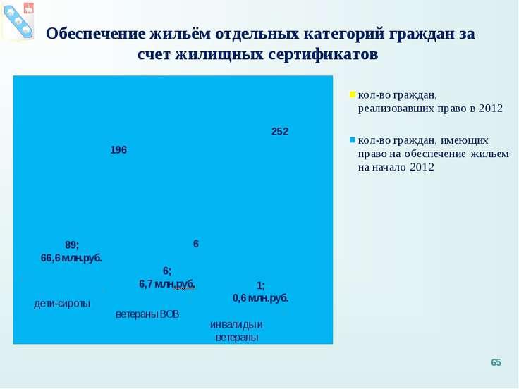 Обеспечение жильём отдельных категорий граждан за счет жилищных сертификатов *