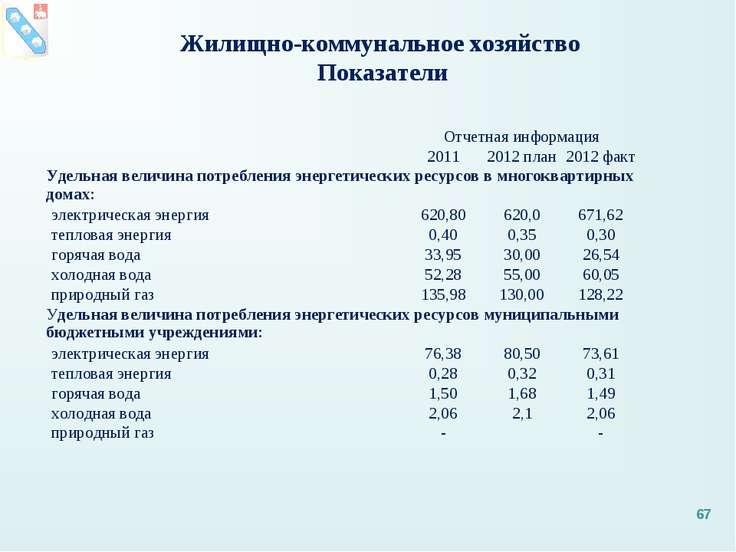 * Жилищно-коммунальное хозяйство Показатели  Отчетная информация 2011 2012 п...