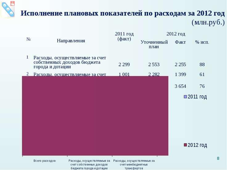 Исполнение плановых показателей по расходам за 2012 год (млн.руб.) * № Направ...