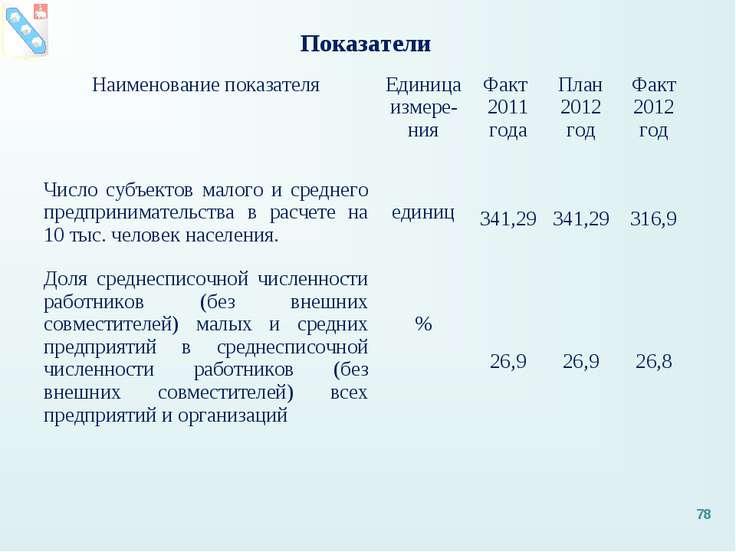 Показатели * Наименование показателя Единица измере-ния Факт 2011 года План 2...