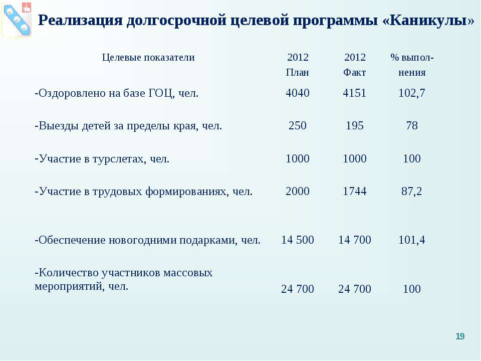 Реализация долгосрочной целевой программы «Каникулы» * Целевые показатели 201...