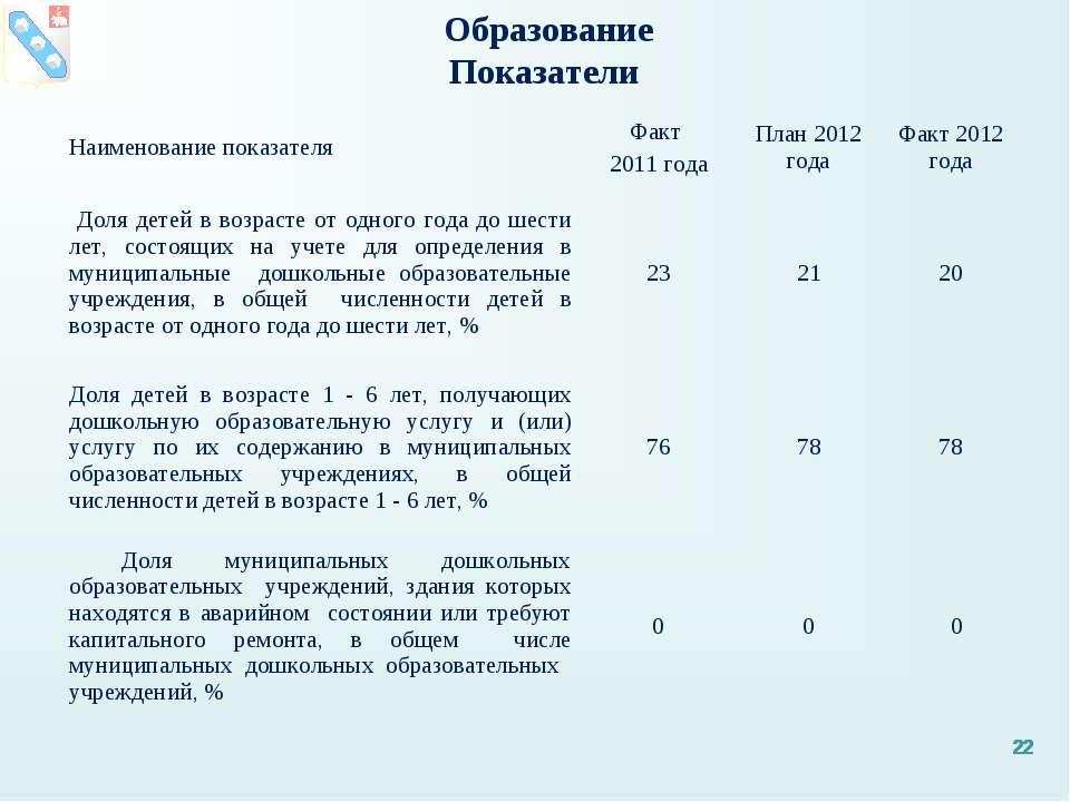 Образование Показатели * * * * Наименование показателя Факт 2011 года План 20...