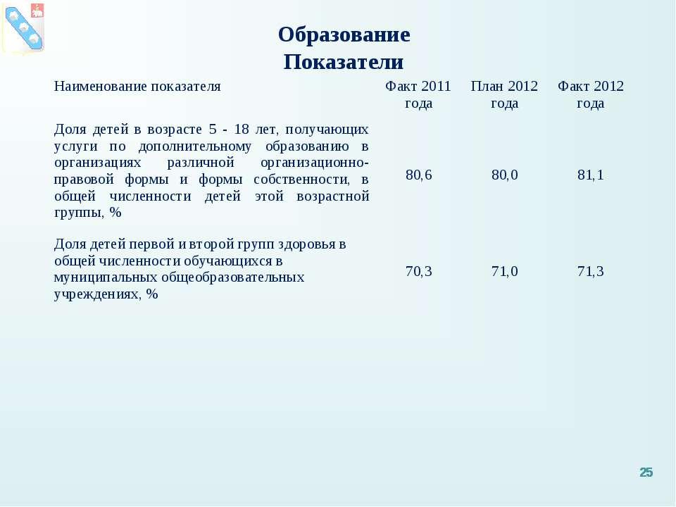 * * Образование Показатели * Наименование показателя Факт 2011 года План 2012...