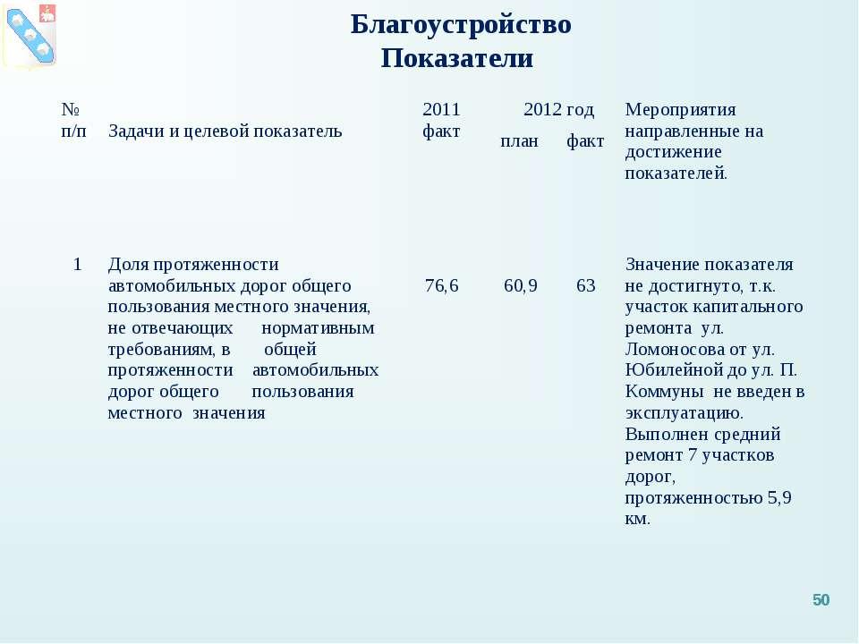 Благоустройство Показатели * № п/п Задачи и целевой показатель 2011 факт 2012...