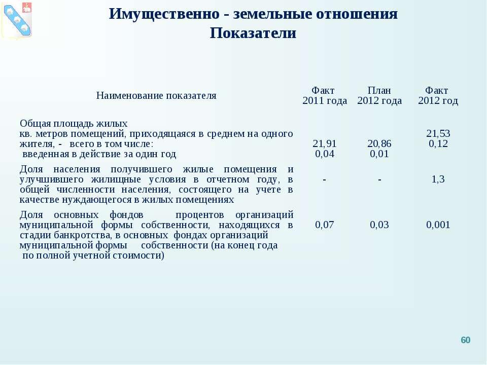 * Имущественно - земельные отношения Показатели Наименование показателя Факт ...