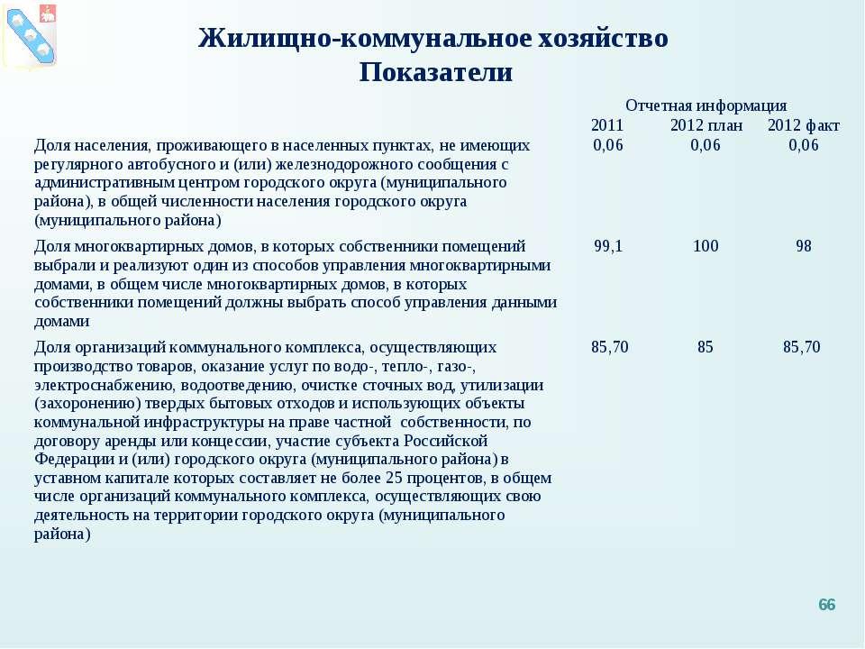 Жилищно-коммунальное хозяйство Показатели *  Отчетная информация 2011 2012 п...