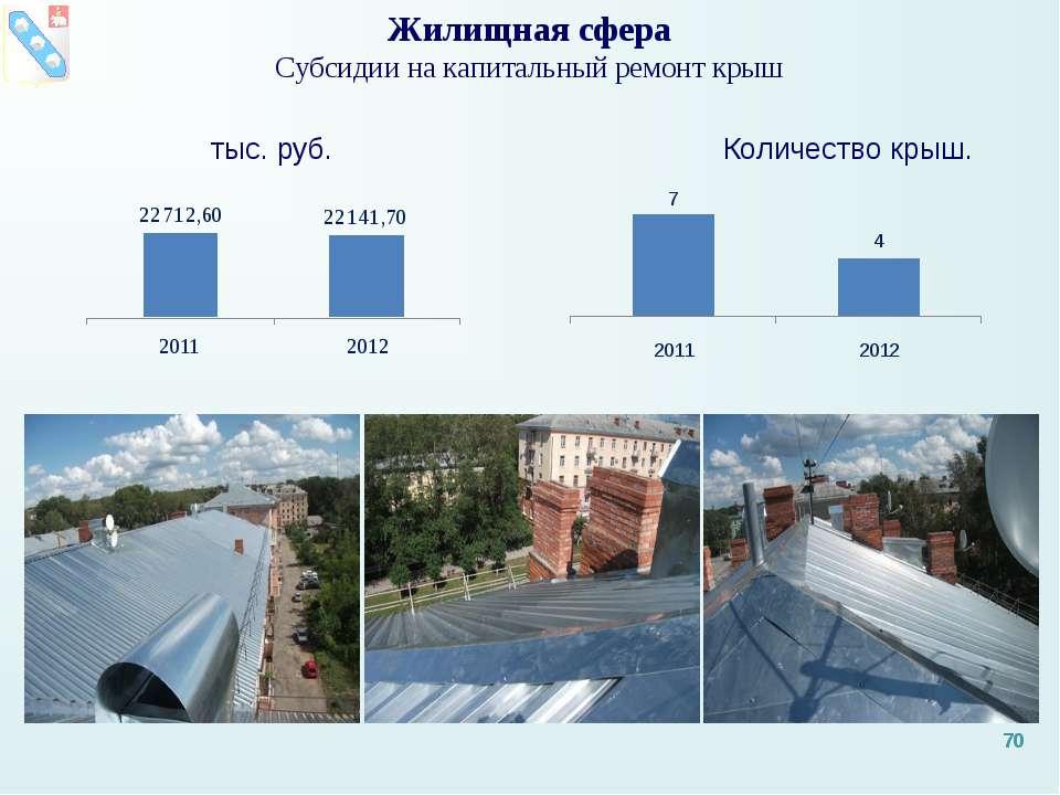 Жилищная сфера Субсидии на капитальный ремонт крыш тыс. руб. Количество крыш. *