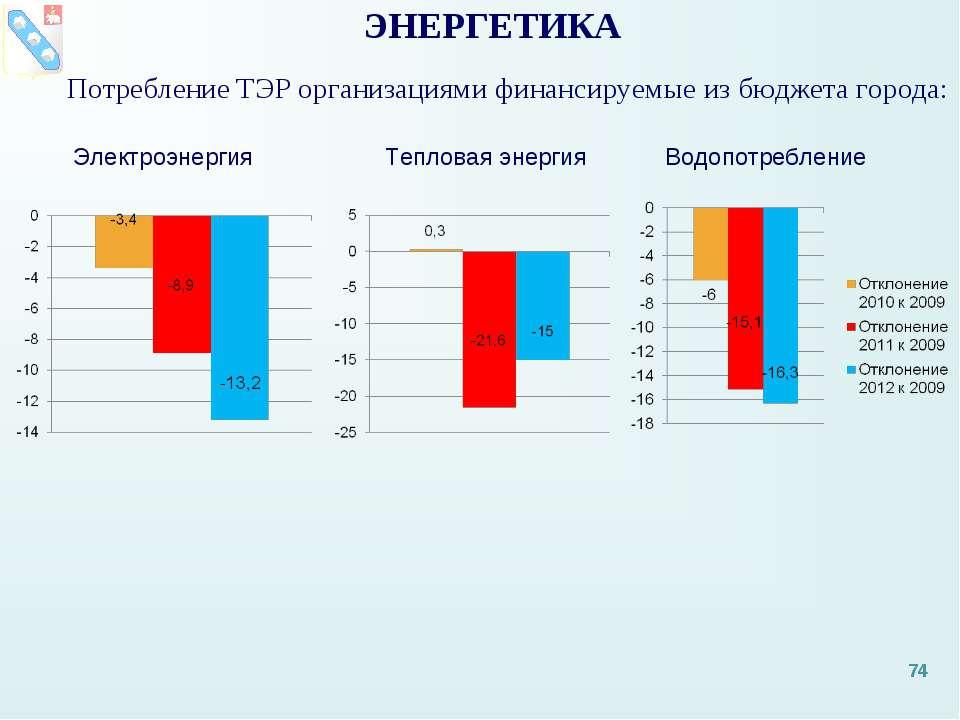 Потребление ТЭР организациями финансируемые из бюджета города: ЭНЕРГЕТИКА Эле...