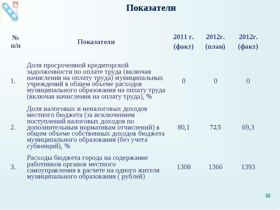 Показатели * № п/п Показатели 2011 г. (факт) 2012г. (план) 2012г. (факт) 1. Д...