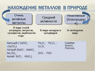 Очень активные металлы Неактивные (благородные) Средней активности В виде сол...