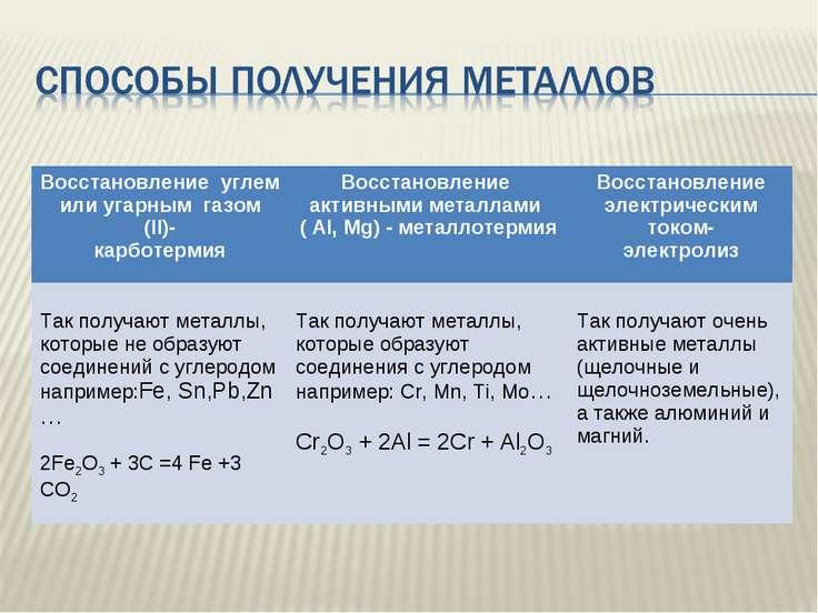 Восстановление углем или угарным газом (II)- карботермия Восстановление актив...