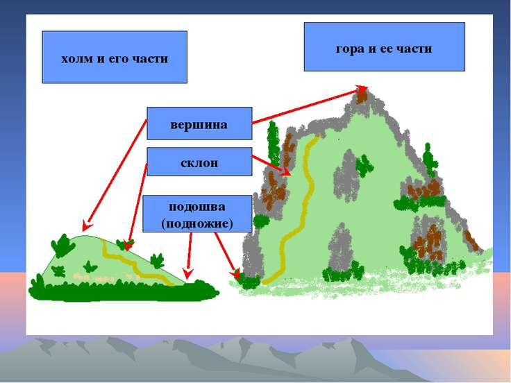 Холм и его части гора и ее части холм и его части холм и его части гора и ее ...