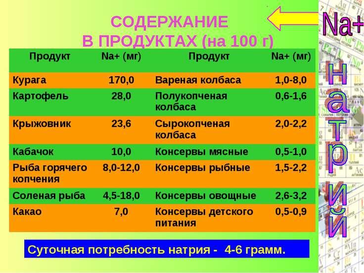 СОДЕРЖАНИЕ В ПРОДУКТАХ (на 100 г) Суточная потребность натрия - 4-6 грамм. Пр...