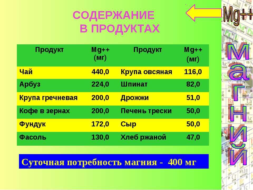 Суточная потребность магния - 400 мг СОДЕРЖАНИЕ В ПРОДУКТАХ Продукт Mg++ (мг)...