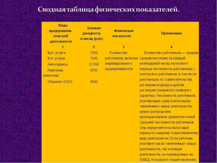 Виды предпринима-тельской деятельности Базовая доходность в месяц (руб.) Физи...