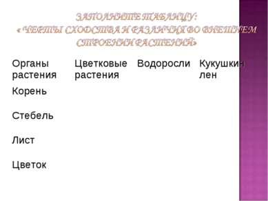 Органы растения Цветковые растения Водоросли Кукушкин лен Корень Стебель Лист...