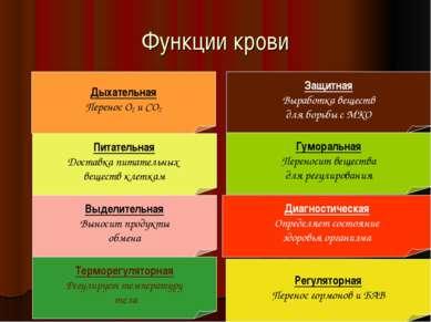 Функции крови Дыхательная Перенос О2 и СО2 Питательная Доставка питательных в...