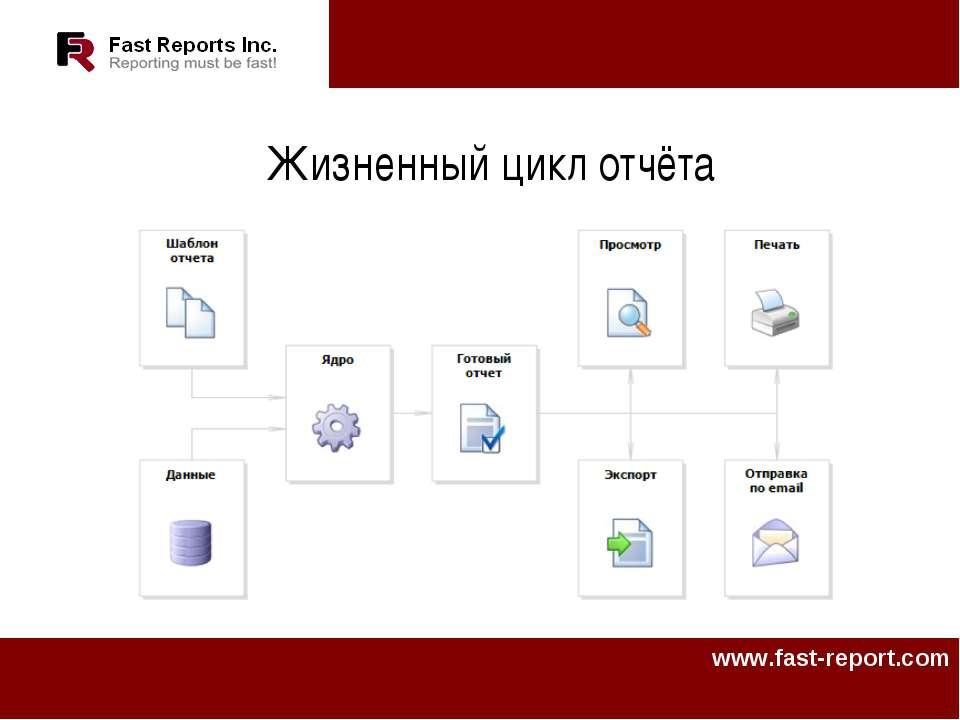 Жизненный цикл отчёта